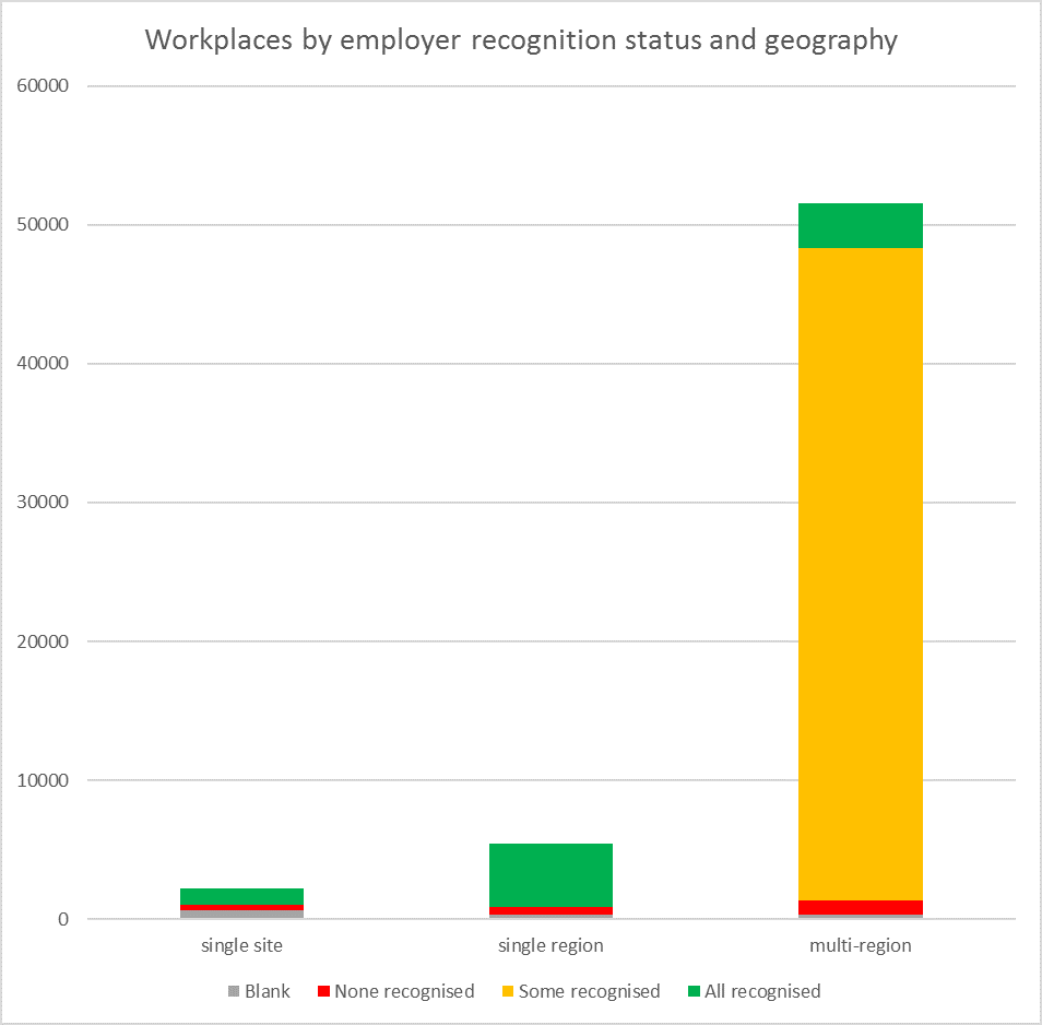 Column chart showing number of workplaces. First column is workplaces in single-site employers, second is workplaces in employers with multiple sites in a single region, third column is workplaces in employers with sites in multiple regions. Each column is subdivided by recognition status. The multi-region column is by far the largest, and the vast majority of the workplaces are in employers with some workplaces recognised and others not.